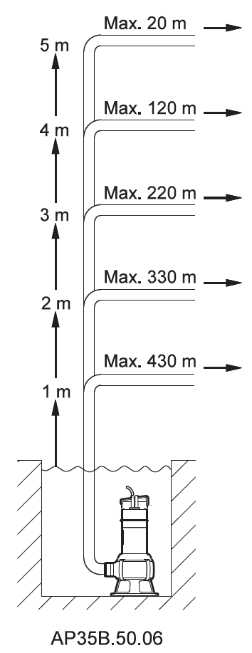 plumbonline-grundfos-selection-ap35b.50.06.png